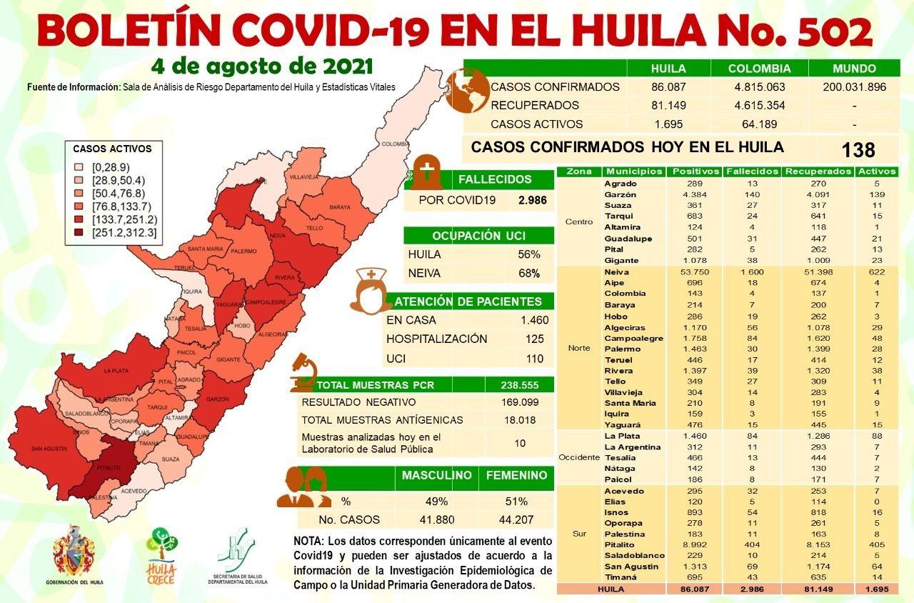 El Huila reportó 138 casos de Covid-19