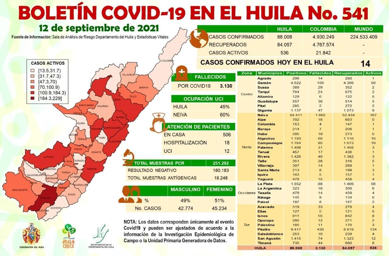 El Huila sumó 14 casos nuevos de Covid-19