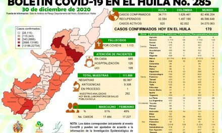 El Huila continúa con 920 casos activos de covid-19