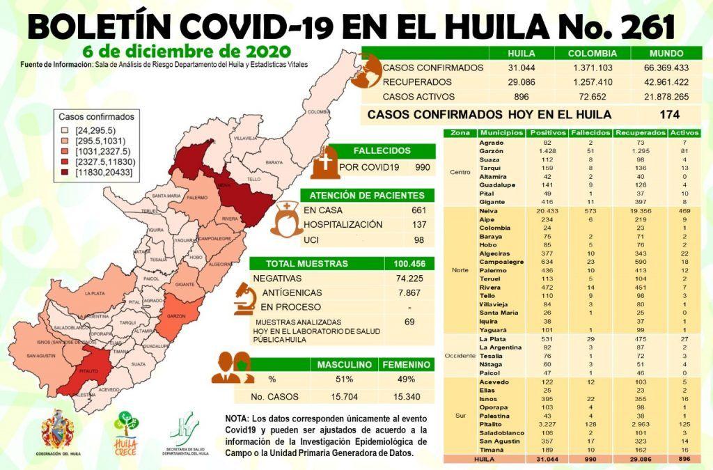 174 casos de Covid19 se notificaron ayer para el Huila.