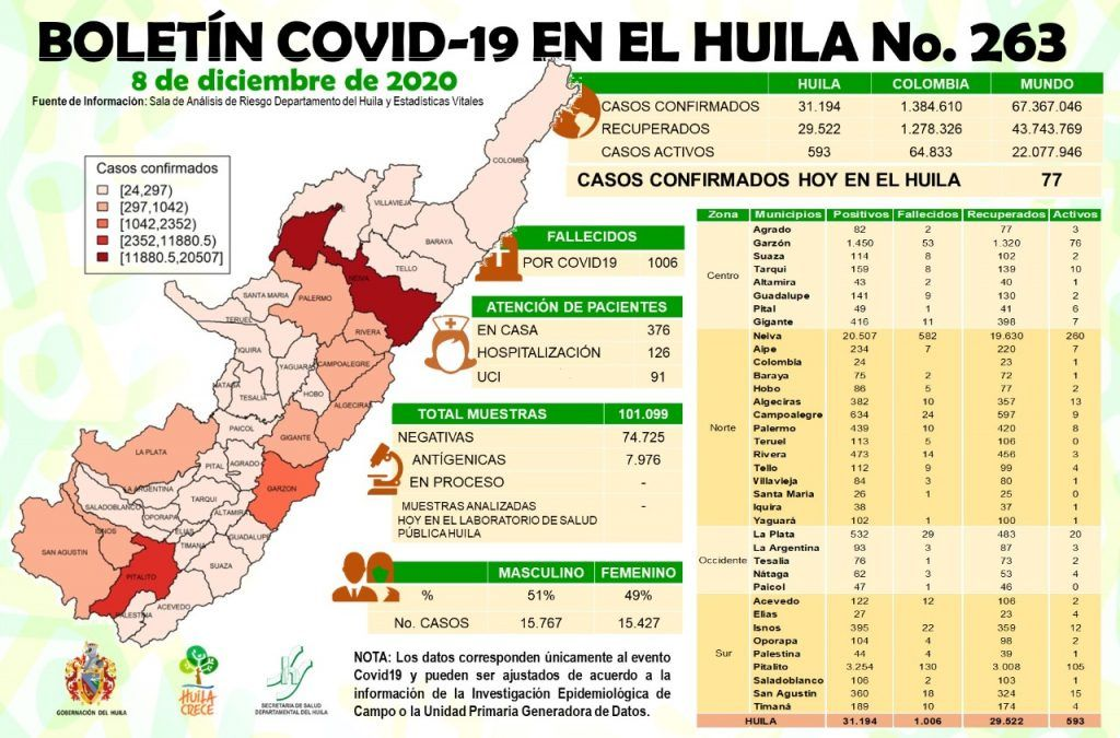77 casos de Covid19 se notificaron ayer para el Huila.