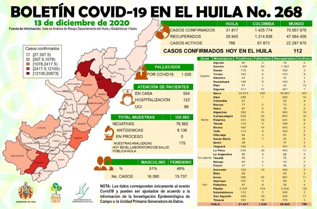 Hasta el momento, son 1.030 las personas que han perdido la vida en el Huila a raíz del Covid.