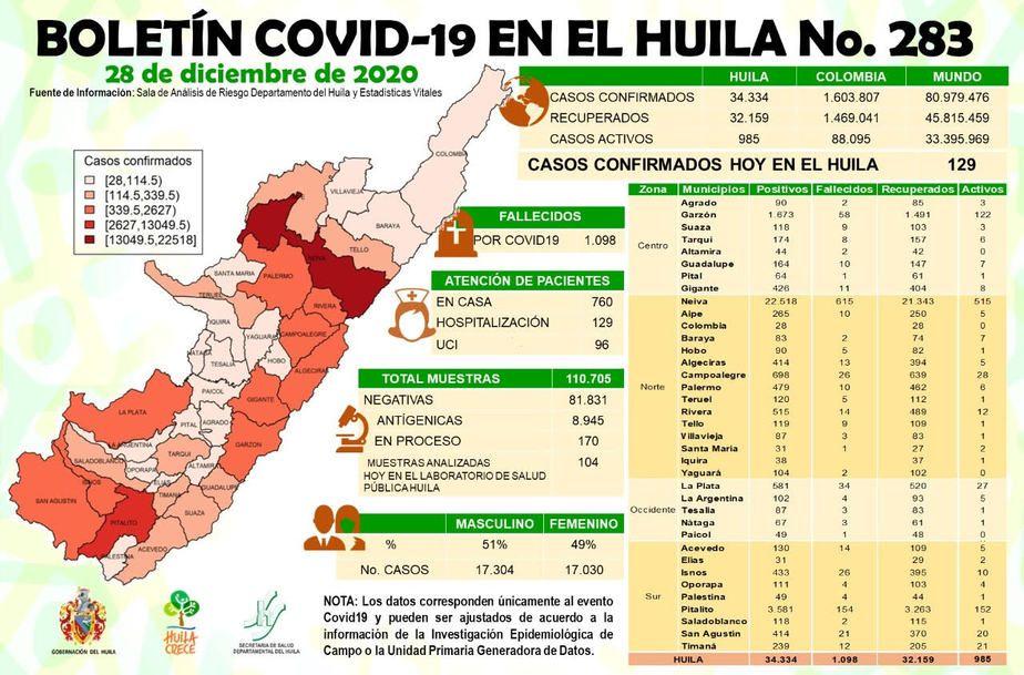 Los 129 casos se distribuyeron en 9 municipios del departamento.
