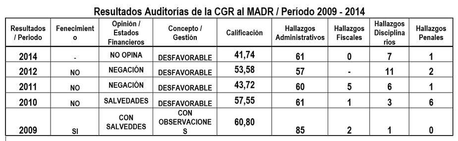 Resultados de las Auditorías de la Contraloría General de la República al Ministerio de Agricultura