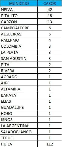Bogotá y Antioquia son los territorios que mas han reportado casos positivos en el país.