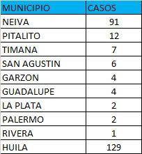 Neiva, la capital del departamento del Huila, fue el municipio que más registró nuevos casos positivos.