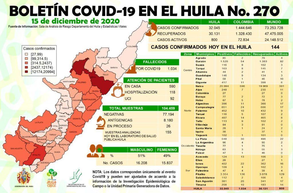 Desde la llegada del virus a tierras opitas, se han registrado 32.045 casos de coronavirus.