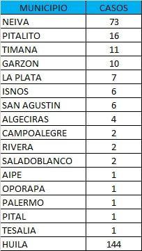Neiva y Pitalito, son los municipios que mas casos de Covid-19 registraron.