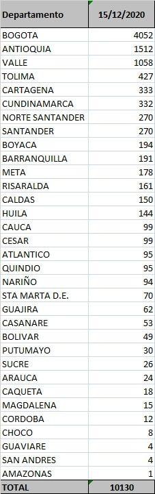 En el país, Bogotá y Antioquia lideran la lista de contagios por coronavirus.