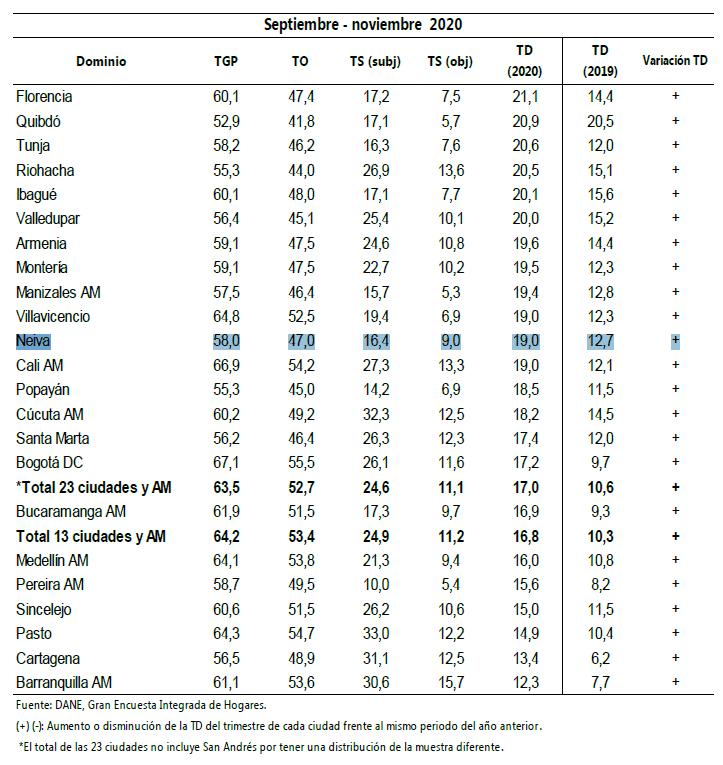 Tasa global de participación, ocupación, desempleo y subempleo en 23 ciudades y áreas metropolitanas.