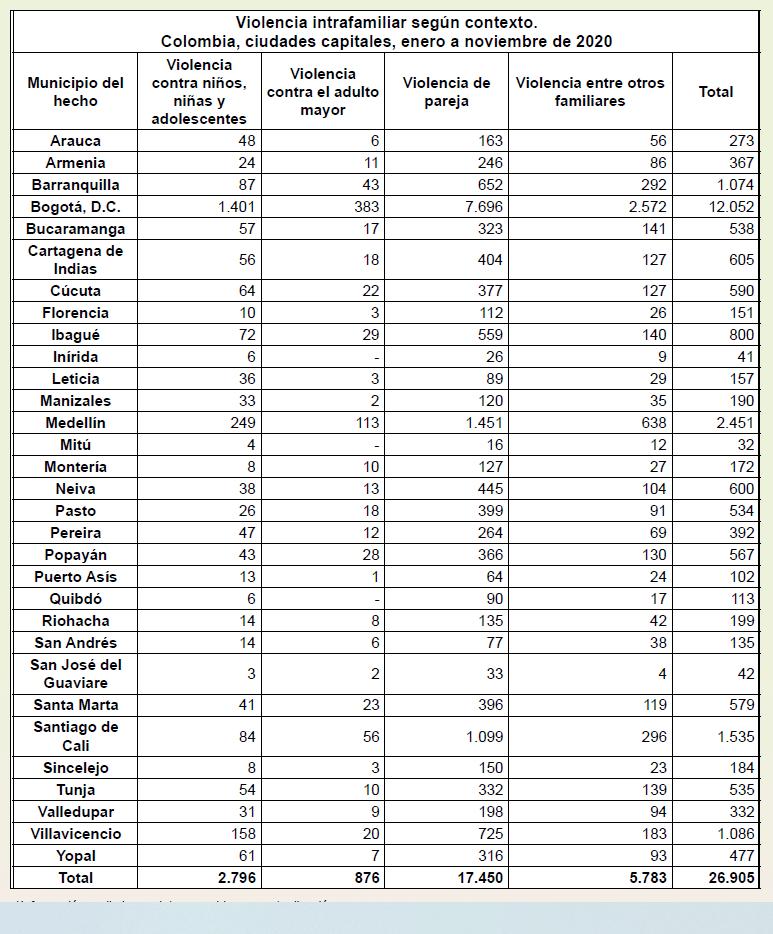 Según contexto, Neiva en violencia de pareja es séptima a nivel nacional con 445 casos reportados en ciudades capitales.