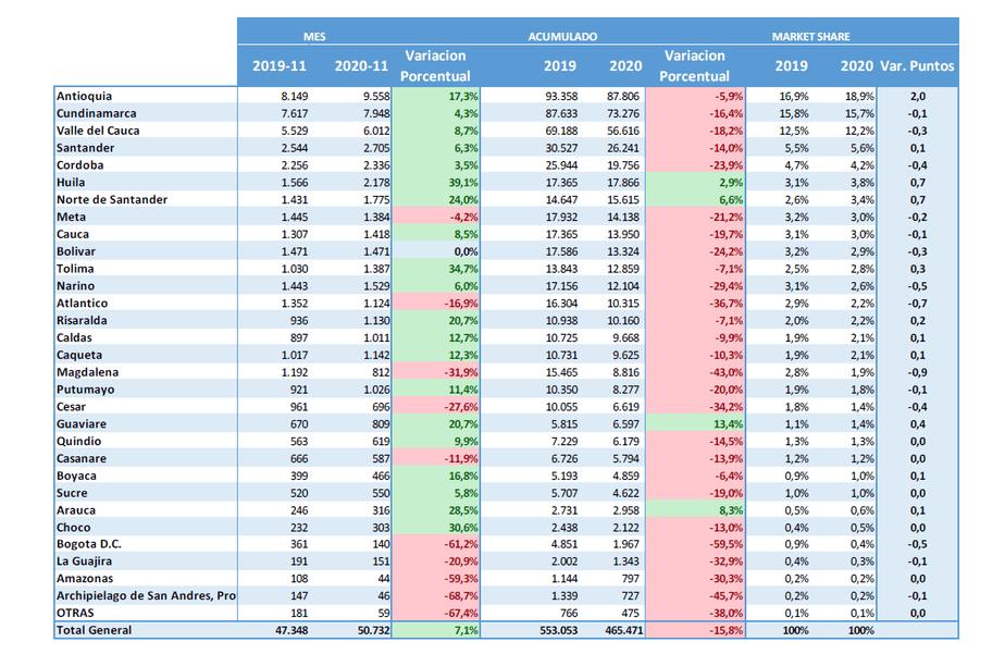 Comparativo por departamento de las unidades vendidas en el mes de noviembre de 2019/20 y en lo corrido de 2020 comparado con el año anterior.