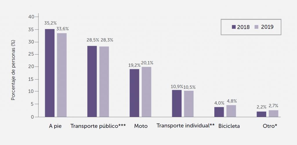 Porcentaje de personas ocupadas según el medio de transporte que utiliza para desplazarse al trabajo.