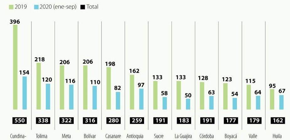 Entre enero y septiembre de 2020 en el Huila se han presentado 67 casos, 95 durante el 2019.