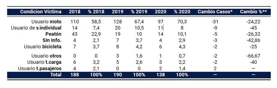 Cifras de fallecidos de acuerdo a la condición agrupada de la víctima para el periodo enero - octubre 2019 – 2020, valores calculados para los dos últimos años.
