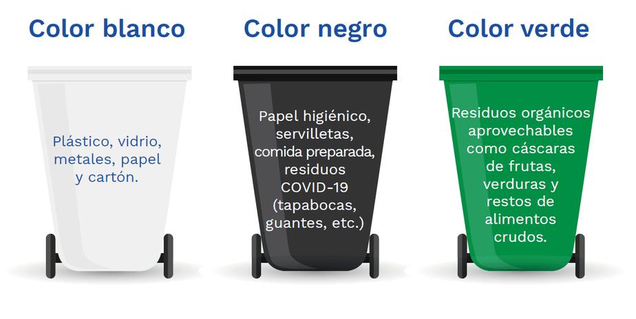 Los tres colores que se utilizarán para la separación de residuos en Colombia: Blanco, verde y negro.