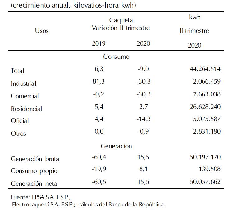 Consumo de energía eléctrica y generación, región Centro.