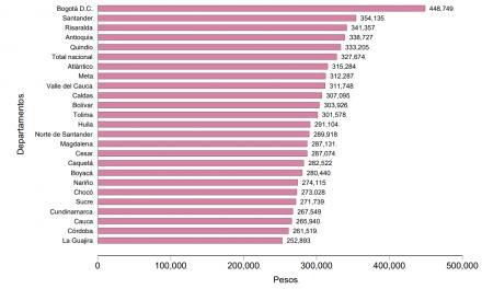 Huila aportó 11,9 % a la pobreza extrema