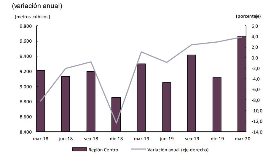 Consumo de agua potable, región Centro. (Datos del primer trimestre).