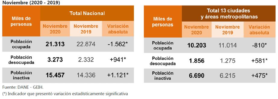 Población ocupada, desocupada e inactiva. Total nacional y total 13 ciudades y áreas metropolitanas.