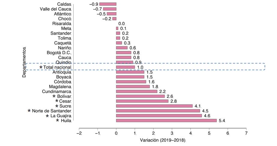 Variación de la incidencia pobreza monetaria, 2018-2019 (puntos porcentuales)