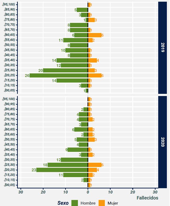 Comparativo enero - octubre 2019 - 2020 de las cifras de fallecidos en siniestros viales según rango de edad y sexo de la víctima.