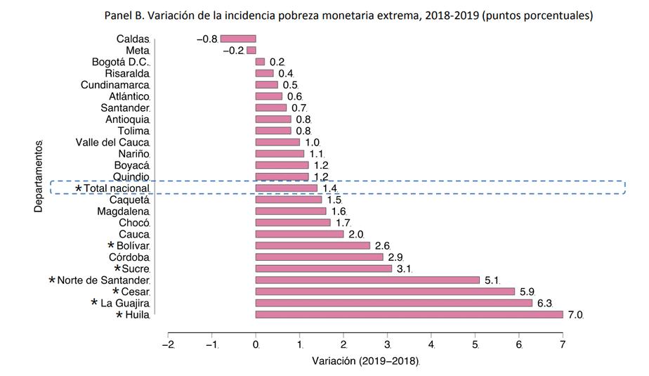 Variación de la incidencia pobreza monetaria extrema, 2018-2019 (puntos porcentuales)