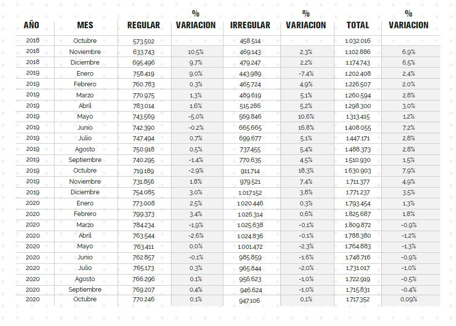 Censo histórico por condición migratoria.