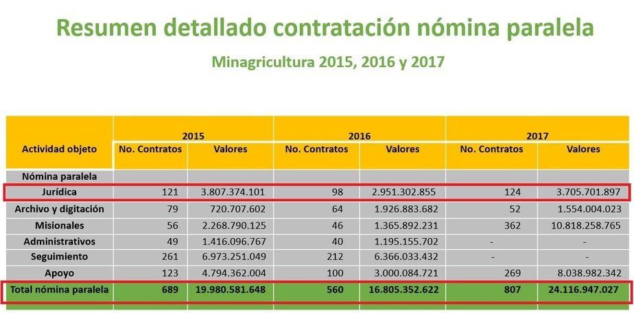 Fuente: Ministerio de Agricultura y Desarrollo Rural