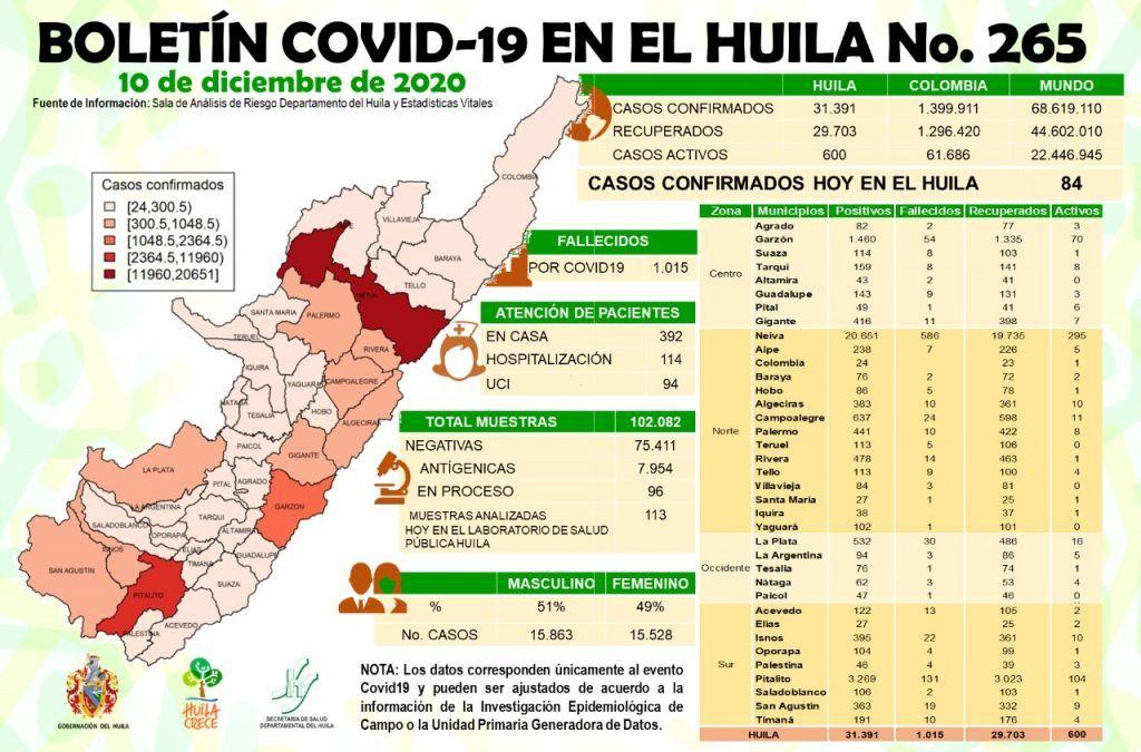Así está el coronavirus en el departamento del Huila.