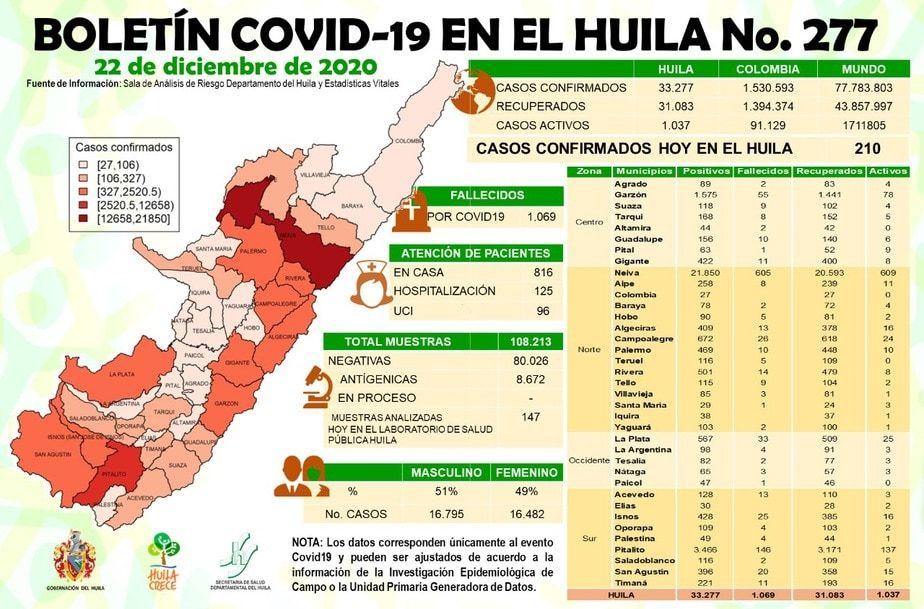 El Huila acumula 33.277 casos.