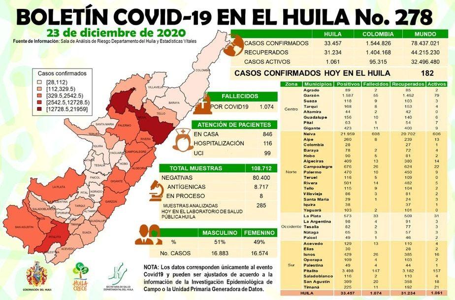 El Huila sumó 182 nuevos casos de covid-19.