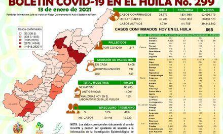 El Huila reportó 665 casos nuevos de covid-19
