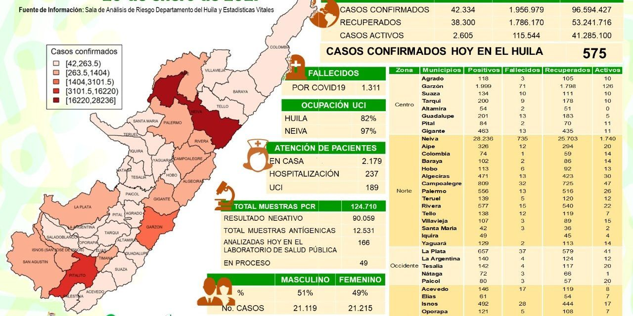 Huila registró 22 fallecidos por covid-19