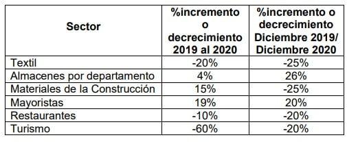 Estadísticas del balance de los sectores económicos en el departamento del Huila.