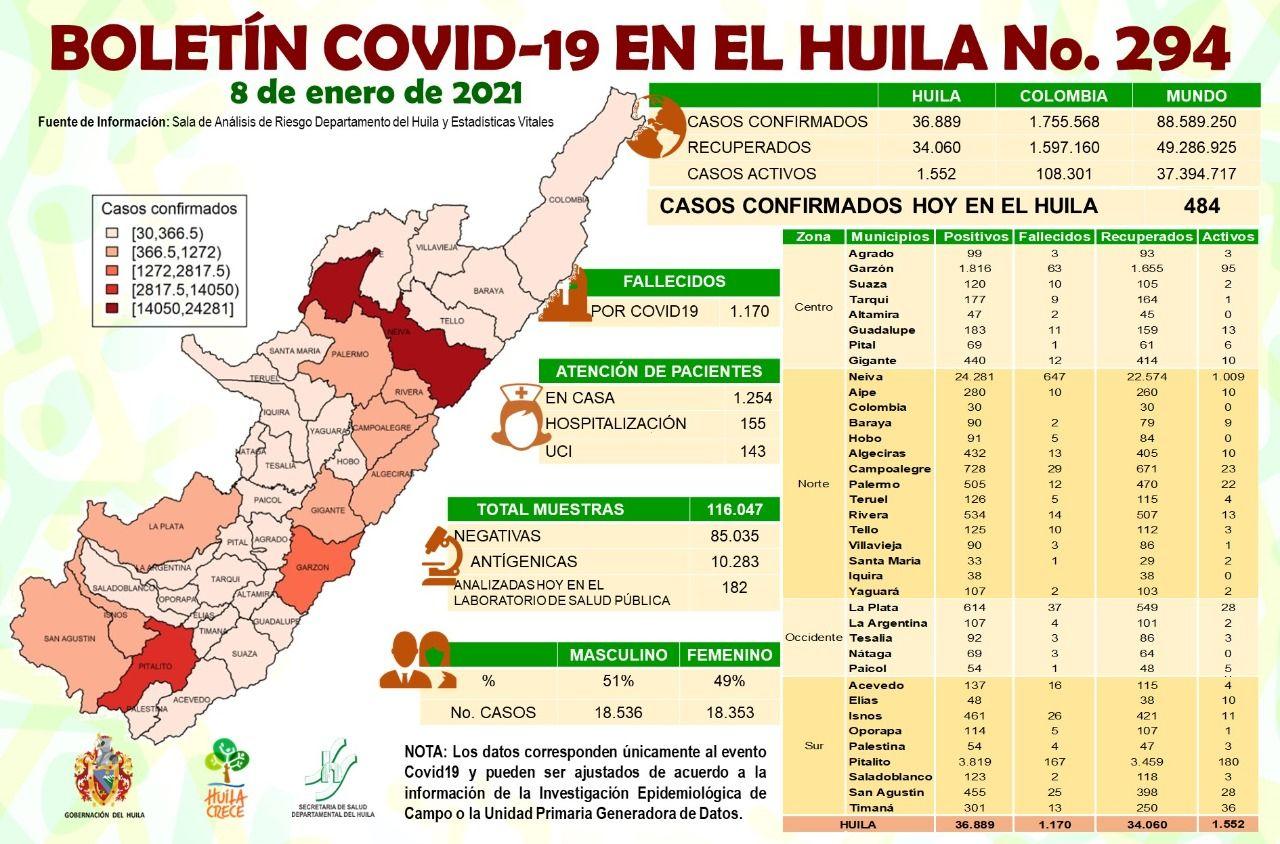 En cuanto a las regiones con más casos reportados,Bogotálidera la lista con 6.107 contagios.