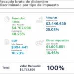 Los colombianos pagaron $146 billones en impuestos en 2020