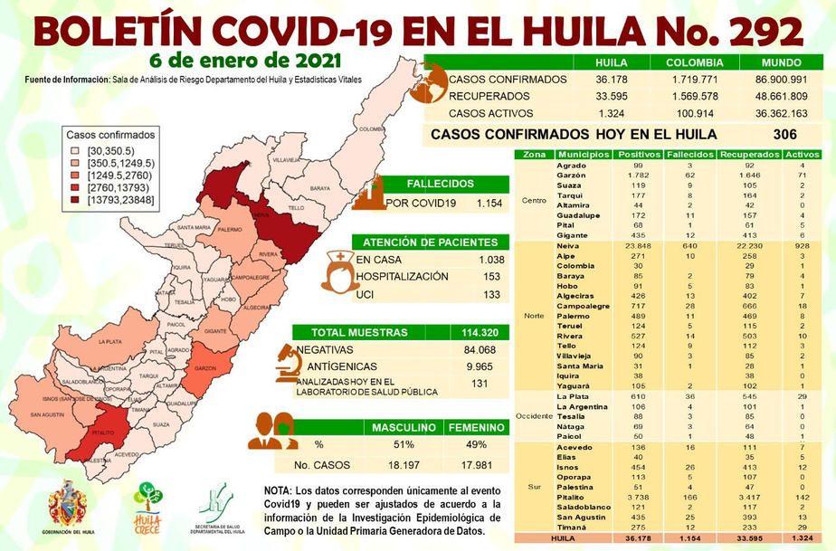 9 fallecimientos se registraron este miércoles en el departamento del Huila a causa del Coronavirus.