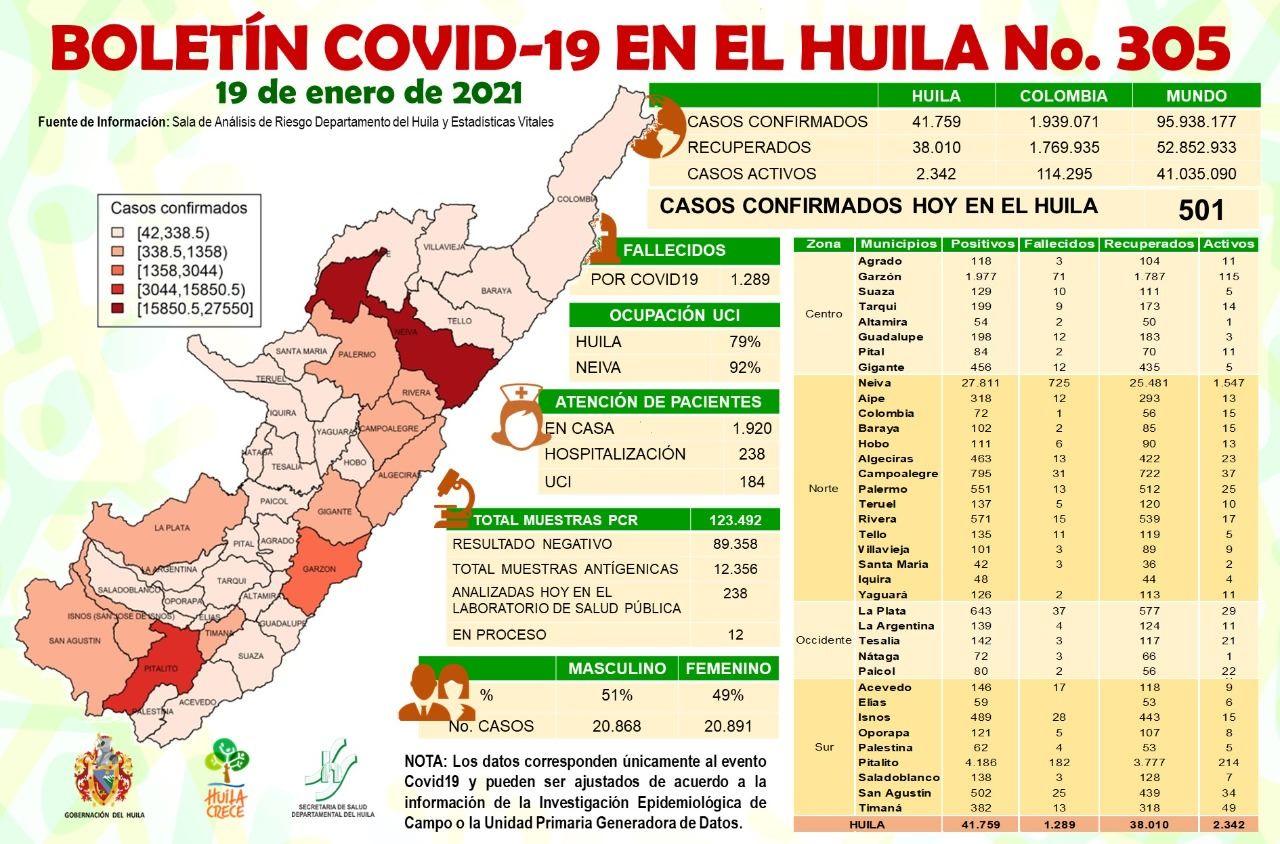 Reportan 261 casos positivos de covid-19.