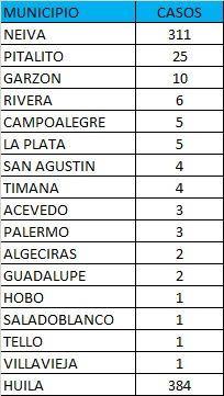 Neiva, la capital del departamento del Huila, fue el municipio que más casos registró.