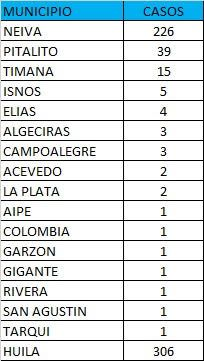 Neiva, la capital del departamento del Huila, es el municipio que más nuevos contagios registró.