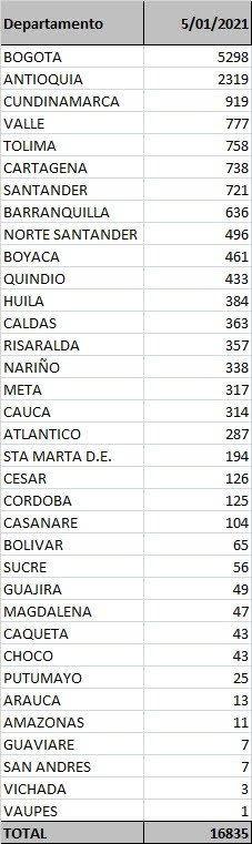 Bogotá continúa siendo la ciudad que más casos de Covid19 registra.