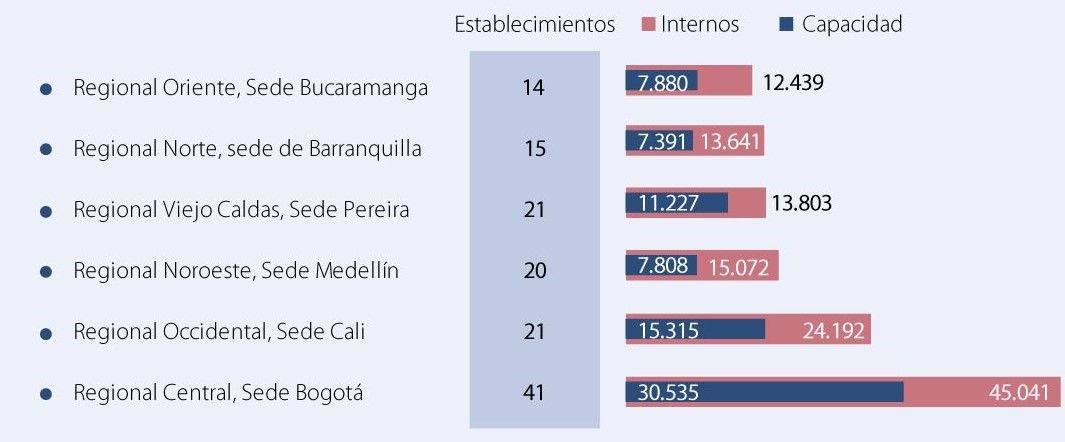 Población carcelaria en Colombia.