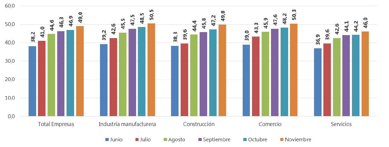 Indicador de confianza empresarial – ICE. Resultados para total nacional.