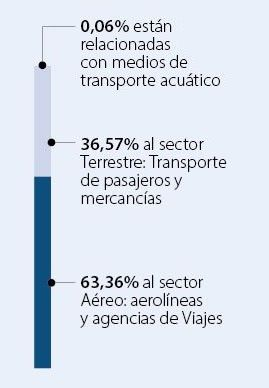 Quejas en transporte aéreo y terrestre.