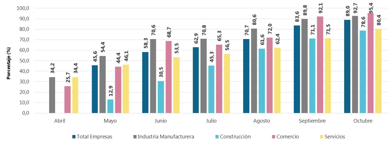 Porcentaje de empresas con operación normal, según sectores.