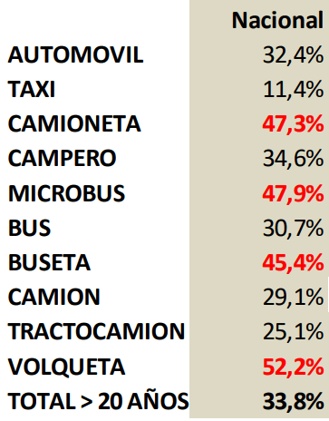 El parque automotor en Colombia registra más de 20 años de antigüedad.