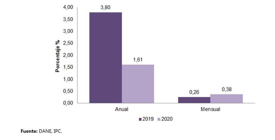 Variaciones del IPC, total nacional anual y mensual.