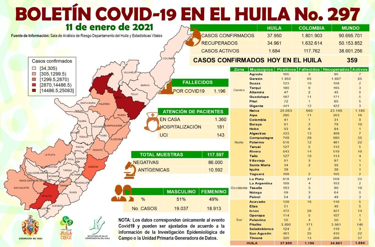 269 casos se reportaron para Neiva.