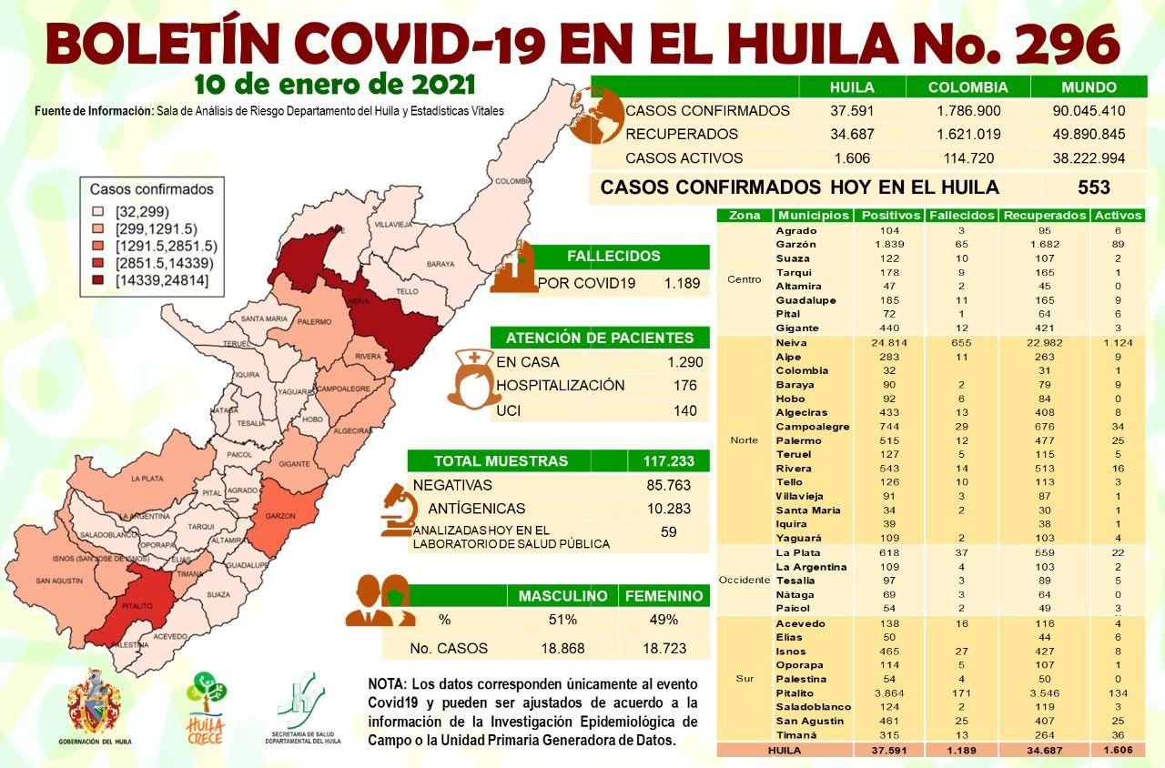 El Huila reportó 553 casos de covid-19.